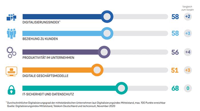 Tabelle des Digitalisierungsindex der Telekom