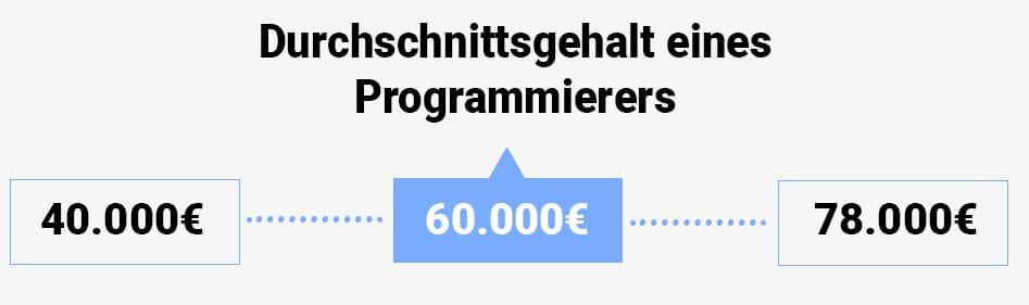 Durchschnittsgehalt Programmierer